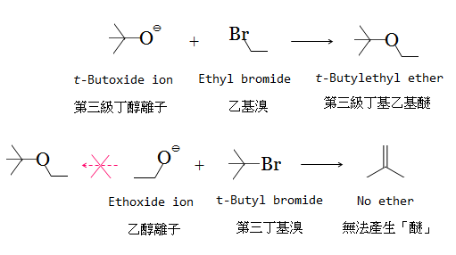 ether sythesis The synthesis and reactions of alcohols the synthesis and reactions of alcohols key terms diol  an ether is an oxygen atom with two substituent alkyl groups.