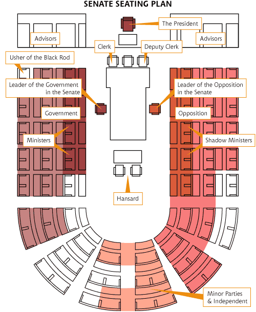 Senate Seating Plan Australia